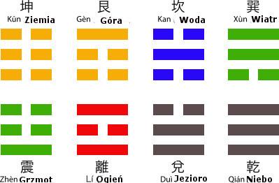 trigramy kolor