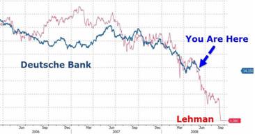 wykres deutche bank
