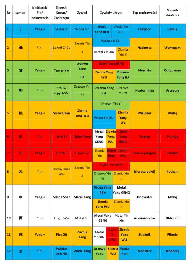 tabela żywioły zeiwrzęta